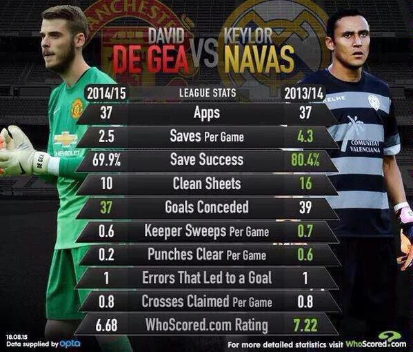 Do we need De Gea right now? - Page 3 De-gea-navas-comparison