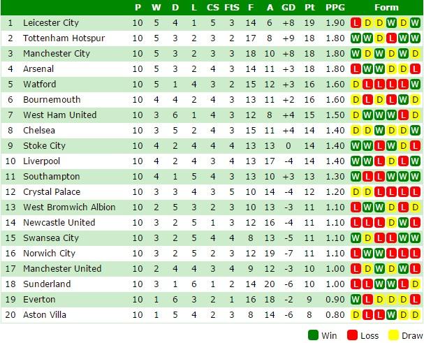 The premier league form table makes horrendous reading for for 06 07 premier league table