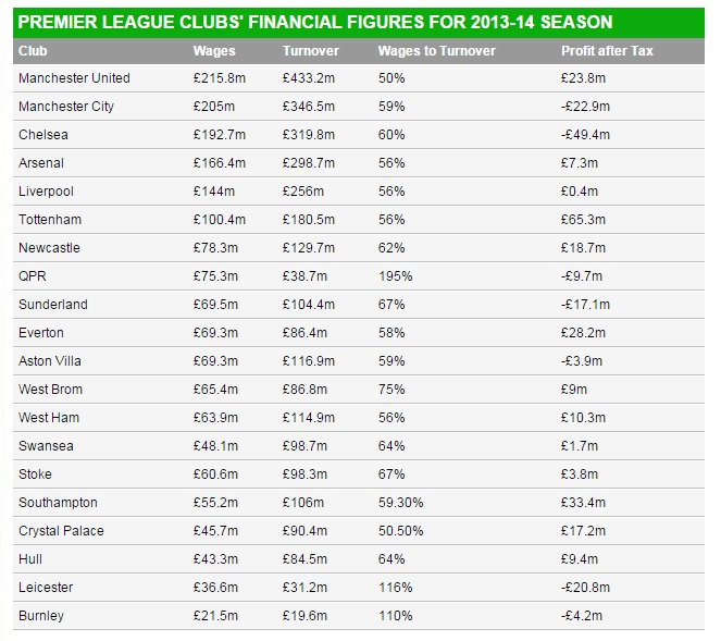 Manchester United top the Premier League wage bill but ...