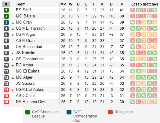 Турнирная Таблица Алжир Лига 1