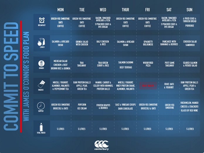 ... professional rugby player's training diet would surely shame us all