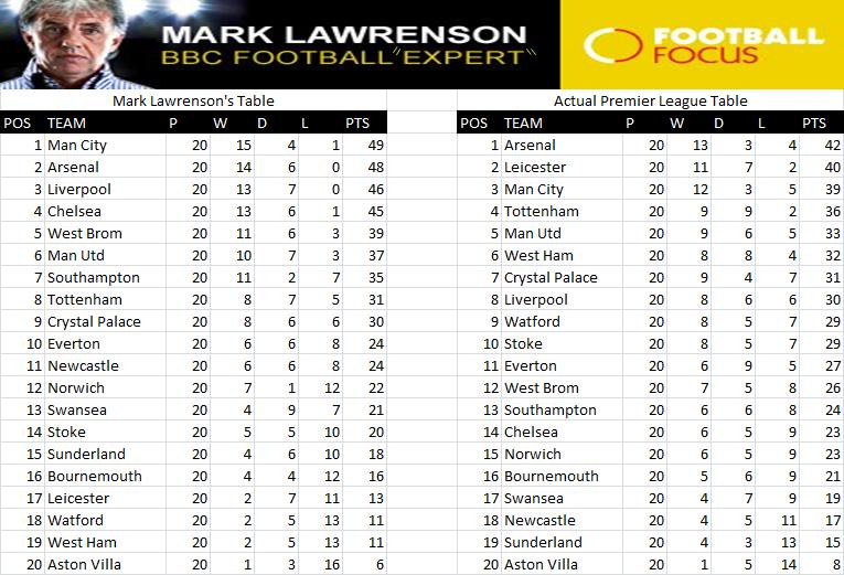 Bbc sports premier league fixtures and table