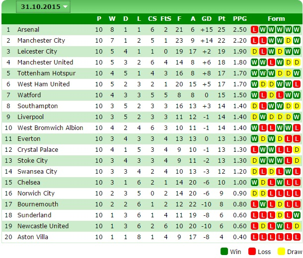 Leicester City Form Table