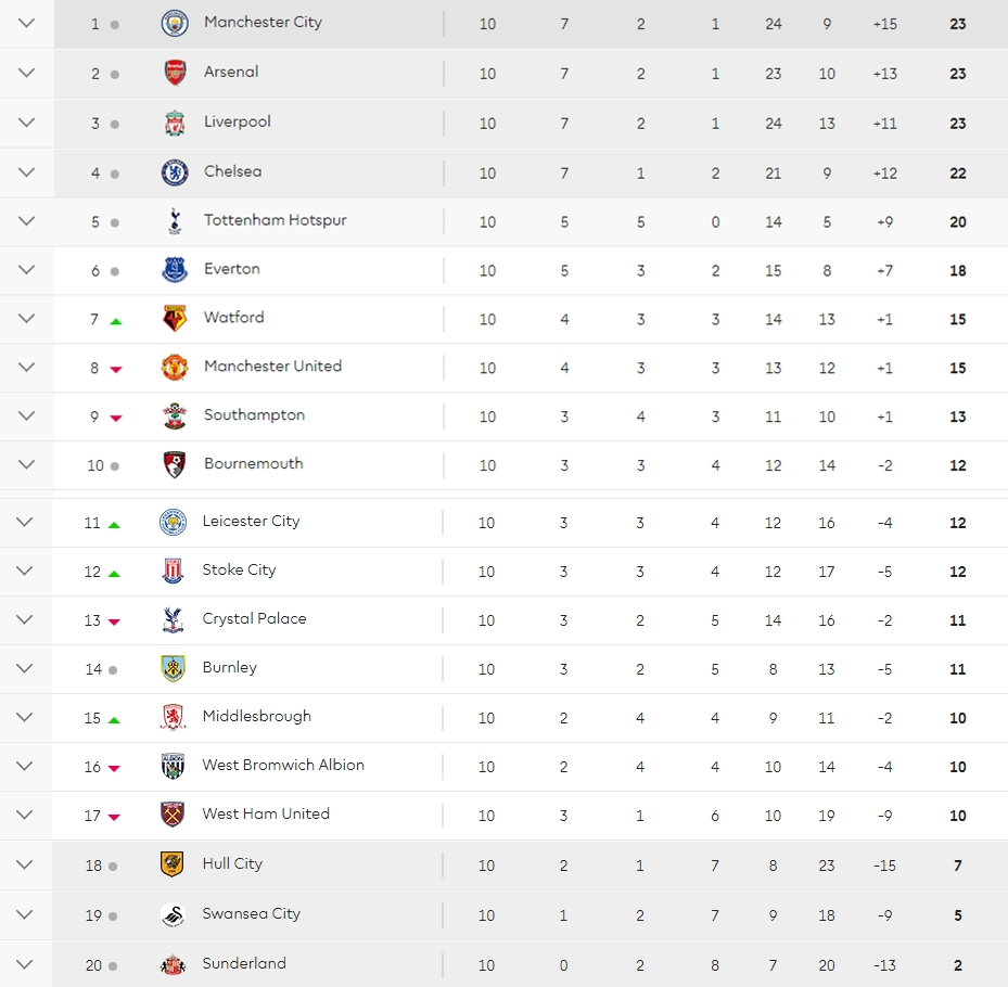premier league table after 10 games