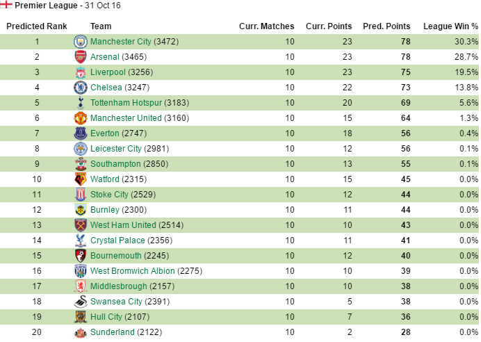 Sports data company predict final Premier League table, and it's
