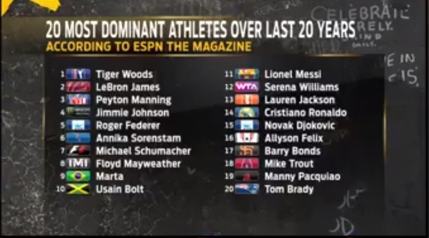 Cristiano Ronaldo And Lionel Messi Both Omitted From The Top 10 Of Espn S 20 Most Dominant Athletes Sportsjoe Ie