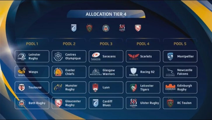 European Champions Cup draw: Ulster's opponents revealed