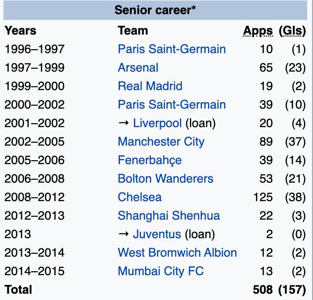 Quiz Guess The Premier League Legend From His Wikipedia Page Sportsjoe Ie